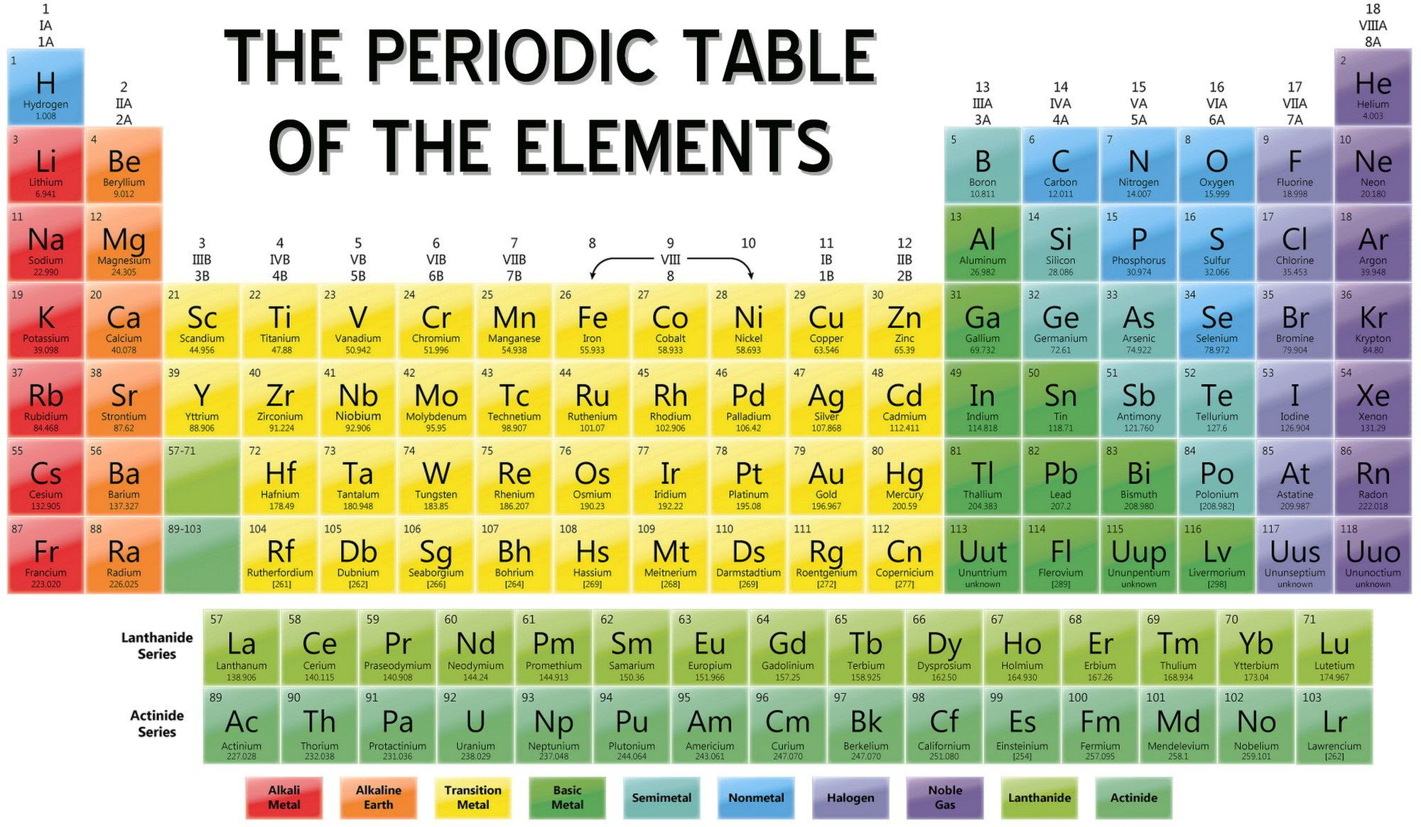 Periodic Table With Element Names – costa