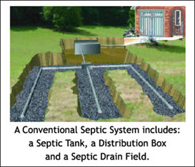 Conventional Septic Dry Well Septic Bio Septic Boost