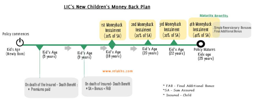 LIC New CHILDREN's Money Back Plan - Review & Returns