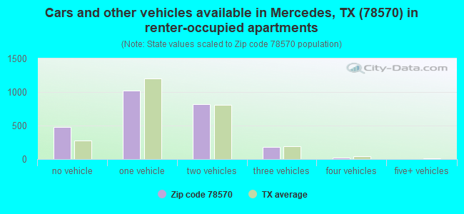 78570 Zip Code (Mercedes, Texas) Profile - homes ...
