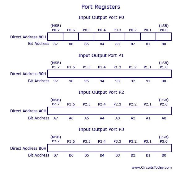 8051 port registers