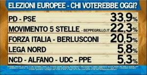 Sondaggio Ipsos Europee 2014