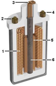 Secțiune longitudinală printr-o bobină de inducție