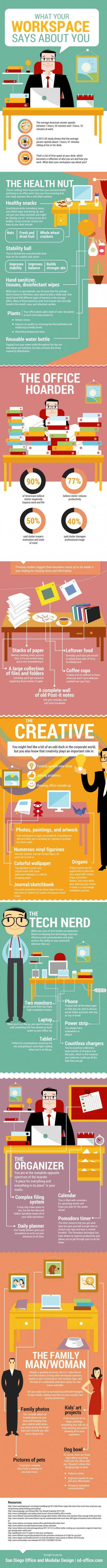 What Your Workspace Says About You