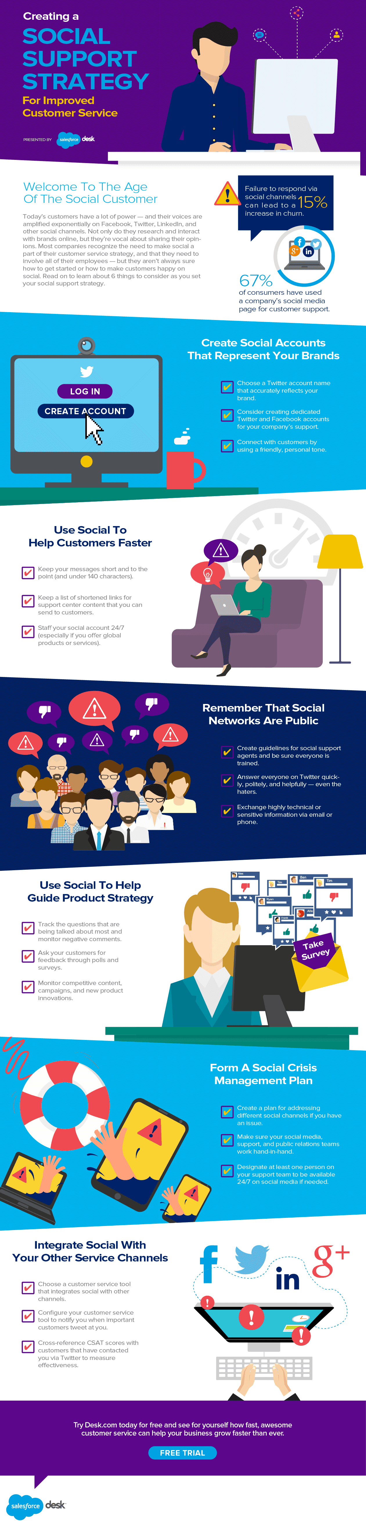 Creating a Social Support Strategy for Improved Customer Service