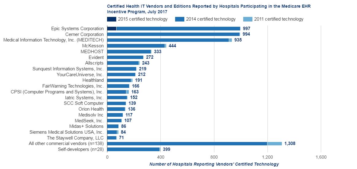 Health Care Emr System