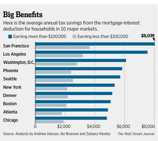 Average Mortgage Interest Deduction Tax Benefits