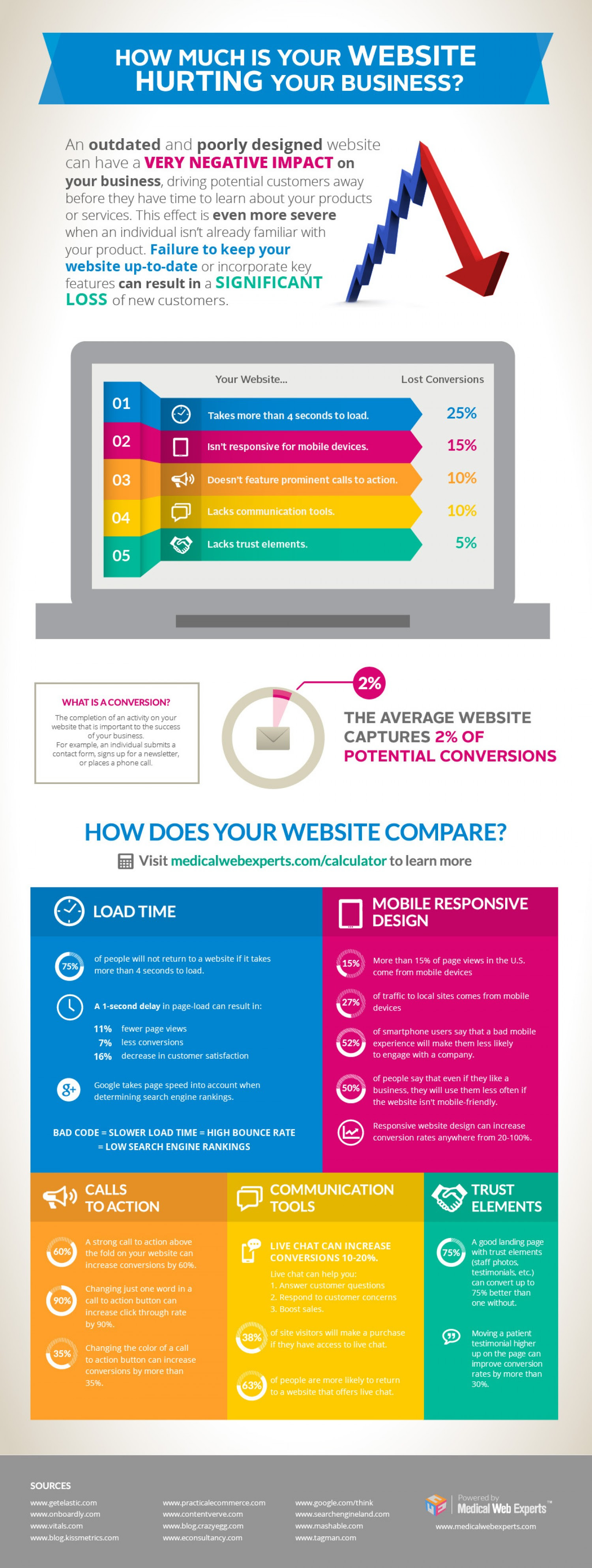 INFOGRAPHIC: How Much Is Your Website Hurting Your Business?