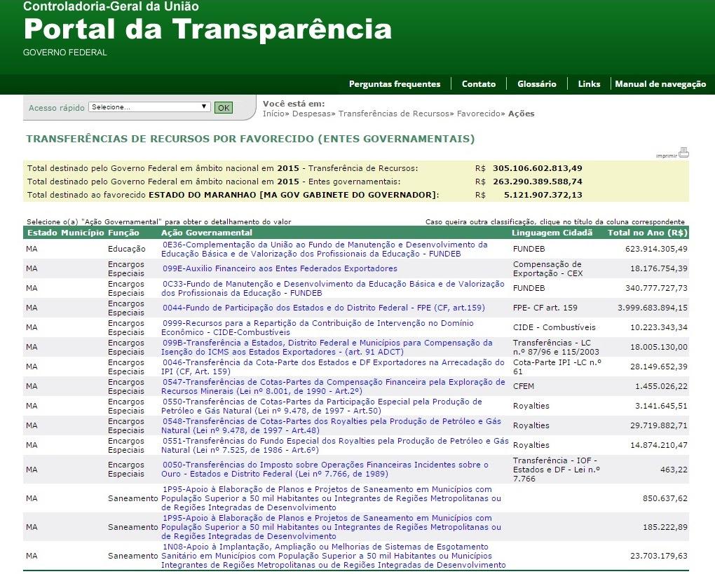 Repasses federais ao governo do Maranhão somaram mais de R$ 5,4 bilhões no primeiro ano do governo Flávio Dino