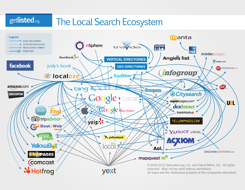 Google's Local Carousel and the Importance of Reputation ...