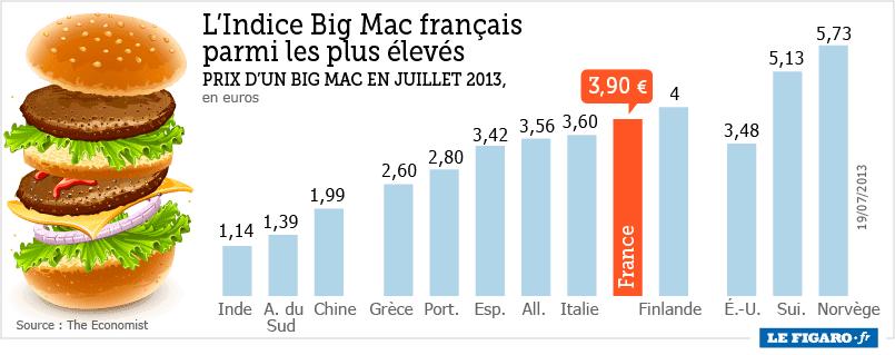 infographie, indice big mac