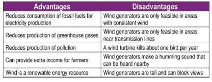 Benefits of Renewable Energy