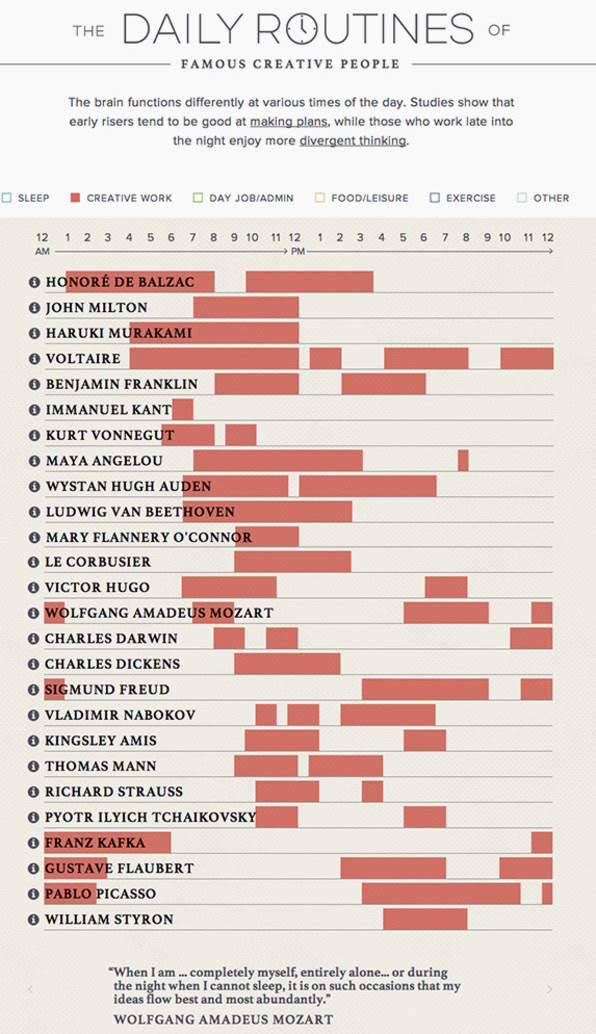 The Daily Routines Of 26 Of History