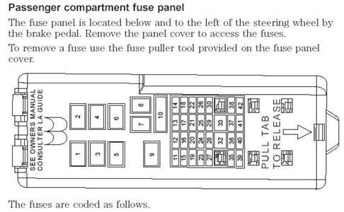 Fuse Box In 2001 Mercury Sable Wiring Diagrams Deliver Deliver Miglioribanche It