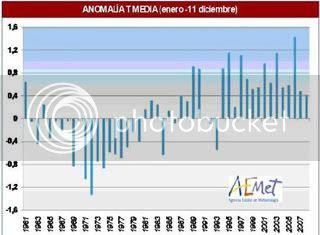 Anomalia tèrmica