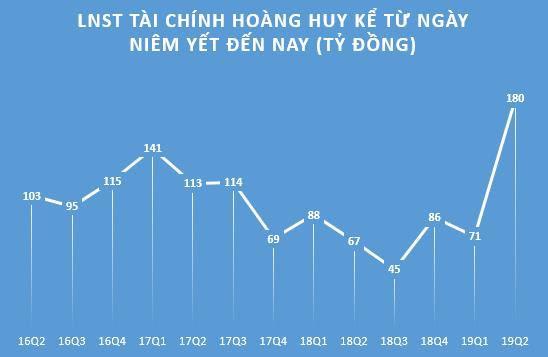 Tài chính Hoàng Huy (TCH) báo lợi nhuận quý 2 tăng trưởng đột biến lên 180 tỷ đồng, cao nhất kể từ ngày niêm yết - Ảnh 1.