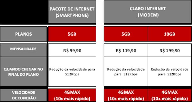 Plano de dados 4G da Claro (Foto: Divulgação)