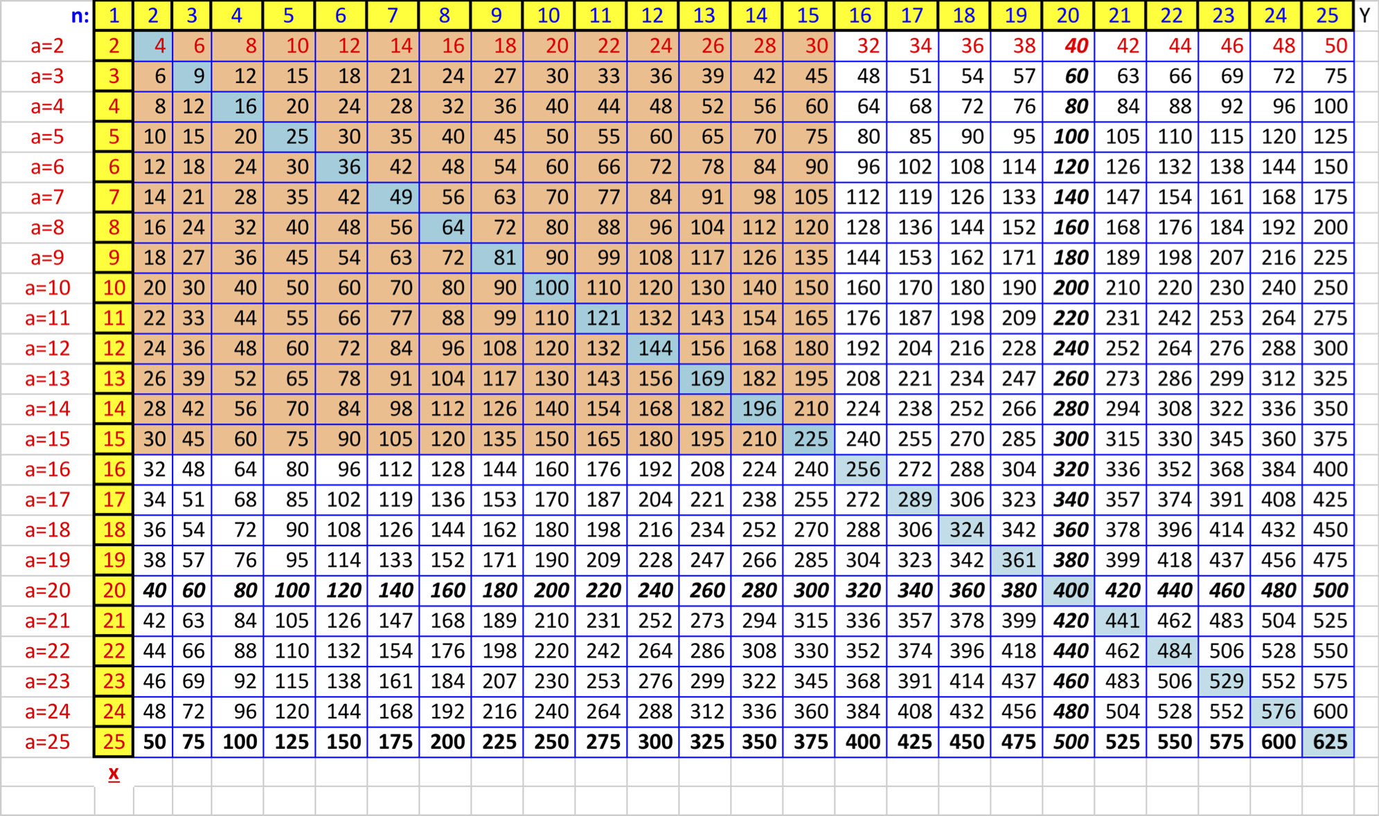 Miraculous 56 Multiplication Table 60X60 Printable Download Free Architecture Designs Itiscsunscenecom