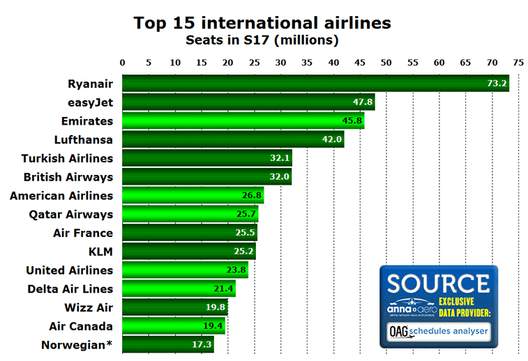 Top 15 airlines for international seats in S17.