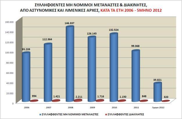 Συλλήψεις μη νόμιμων μεταναστών και διακινητών,  από Αστυνομικές & Λιμενικές Αρχές,  κατά τα έτη 2006 έως το 5μηνο 2012