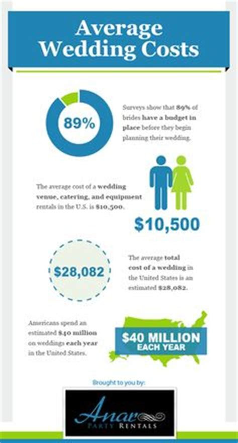 1000  images about Infographics on Pinterest   Wedding