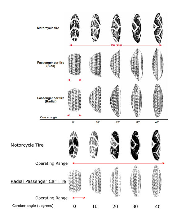 Image Result For Car Tyre Size