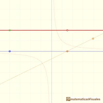 Funciones racionales(1), funciones racionales lineales: un caso degenerado, con un agujero | matematicasVisuales