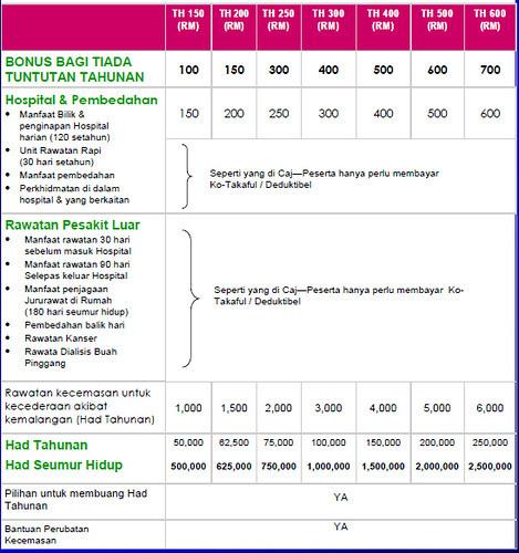 Takaful Health 2 Table