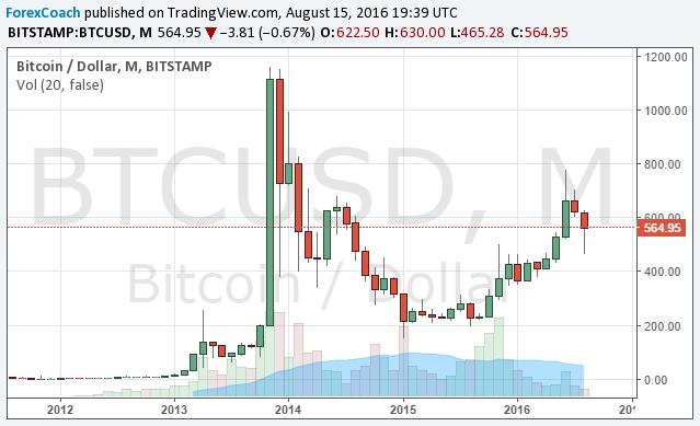 the bitcoin entanglement