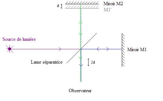Schéma d'un interféromètre de Michelson.PNG