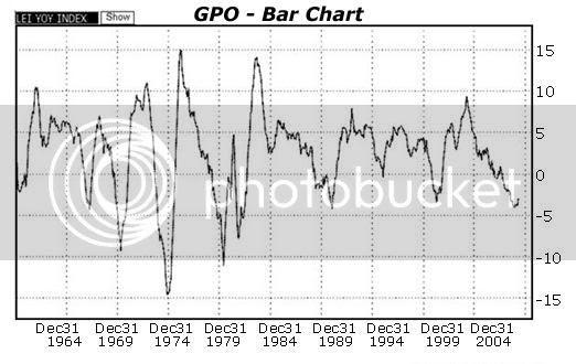 GPO chart