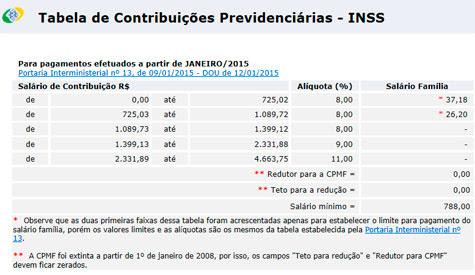 TABELA INSS 2015, TABELA DE CONTRIBUIÇÕES MENSAIS PREVIDENCIÁRIAS DO INSS EM 2015