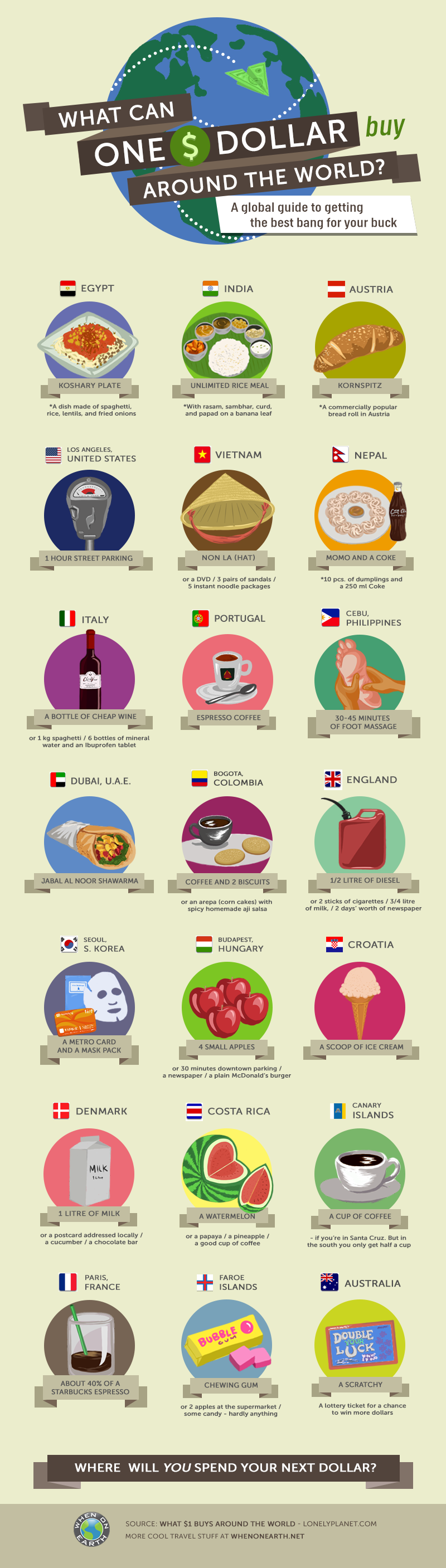 Infographic: What Can One Dollar Buy Around the World? #infographic