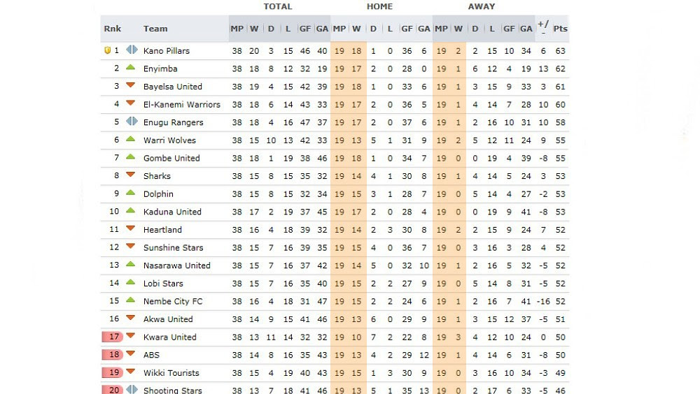 W1AHLcP Shameful! Corruption is clearly rife in Nigeria; Just look at the Premier League table [Picture]