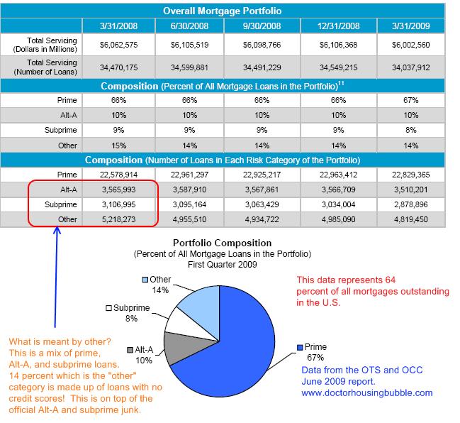 mortgage-data-60-percent-of-loans