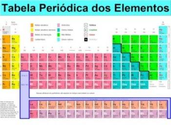 A tabela ordena os elementos químicos pelo número de protões de cada átomo