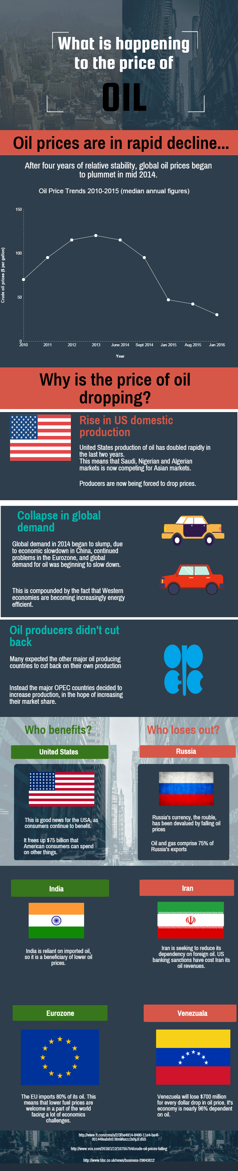 What is happening to the price of oil?