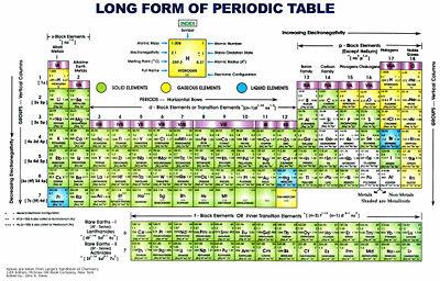 Periodic Table Of Elements Gallery Citizendium