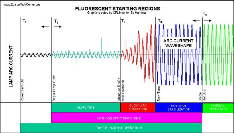How Do Fluorescent Light Bulbs Work