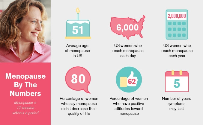 Difference Between Perimenopause and Menopause ...