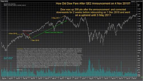 Dow Jones case study