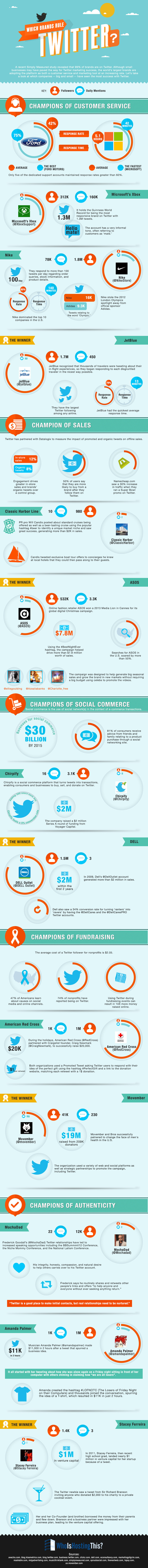 Which Brands Rule Twitter - infographic