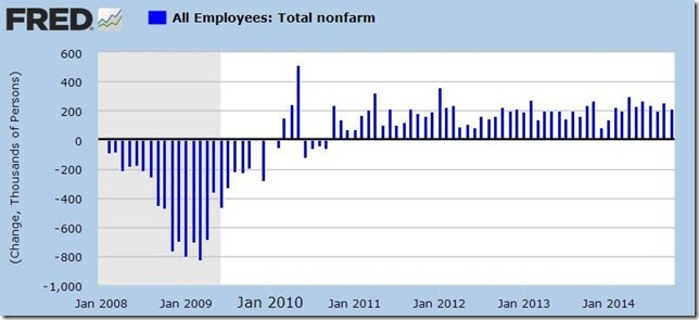 October 2014 payroll jobs