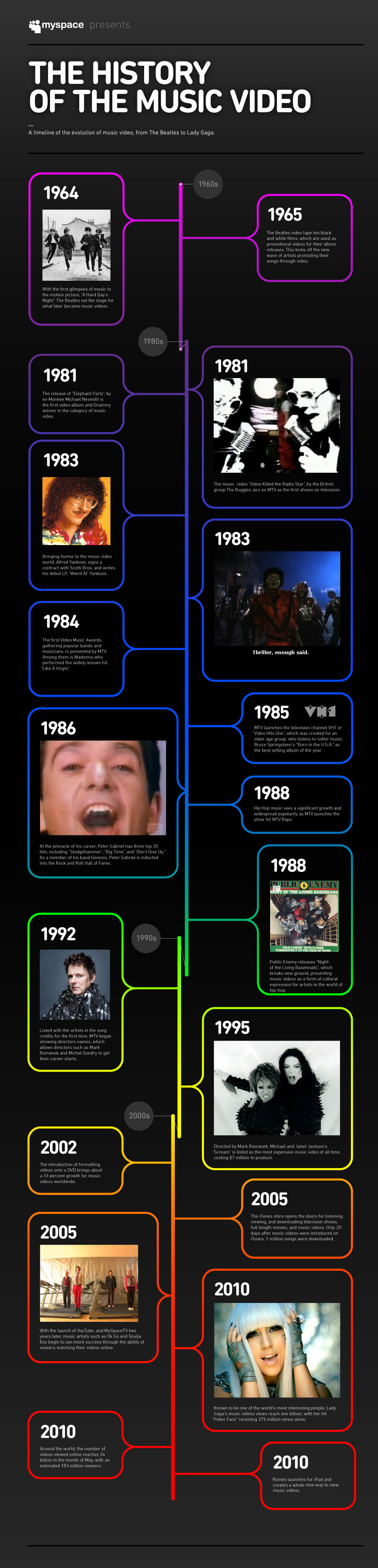 Infographic: The History of the Music Video