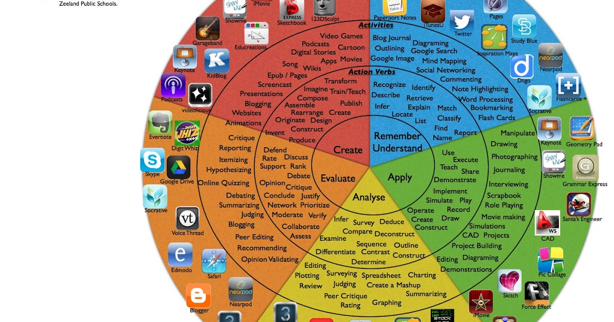 A New Fantastic Bloom's Taxonomy Wheel for iPad Apps