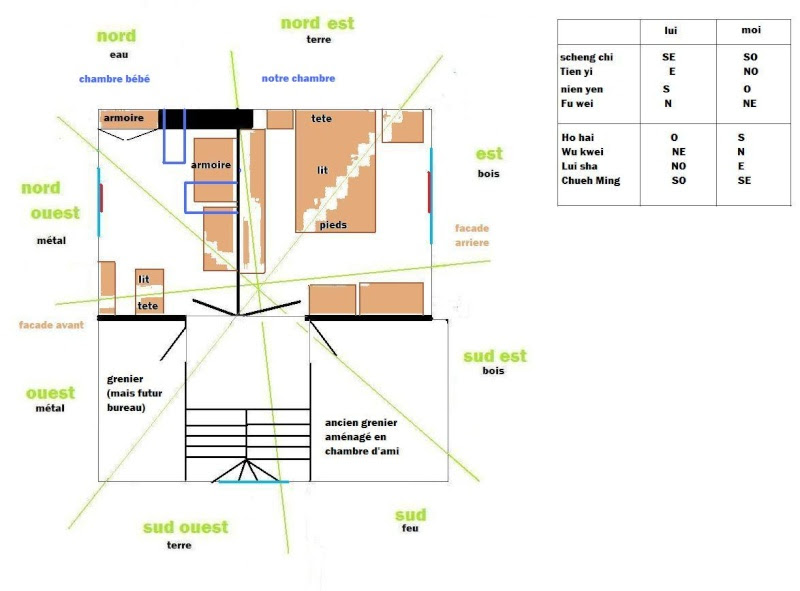 Table et chaises de terrasse: Orientation du lit feng shui