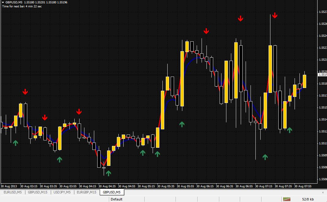 binary options 1 minute indicator