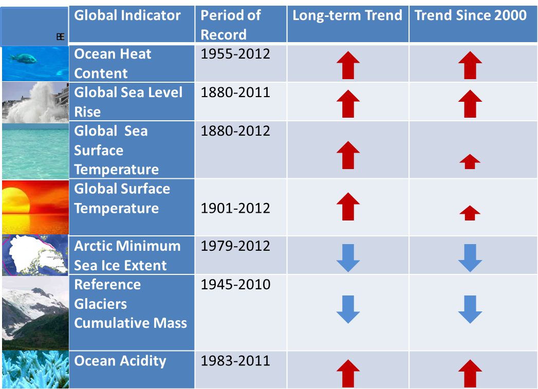 Global Climate Change Indicators Table Created by Brenda Ekwurzel at Union of Concerned Scientists