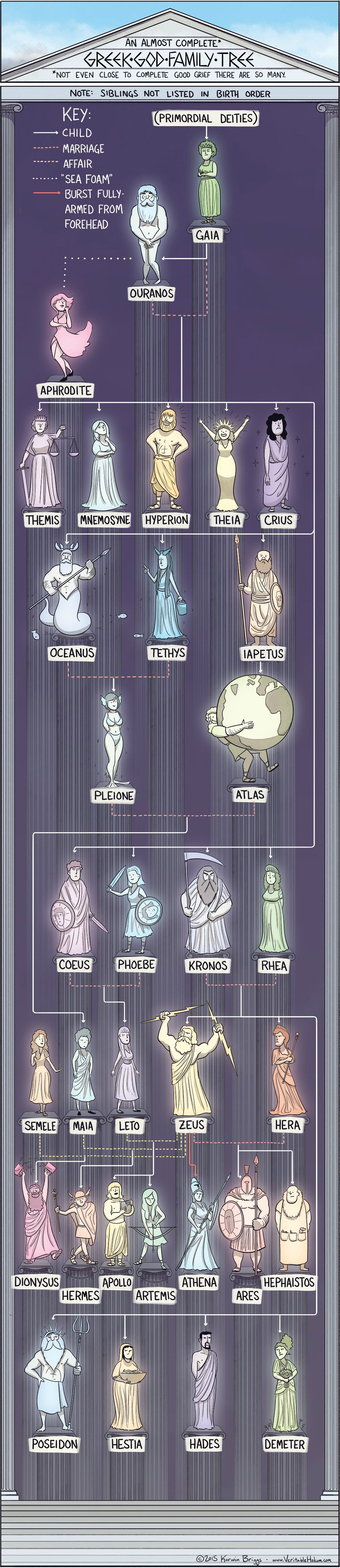 Greek God Family Tree