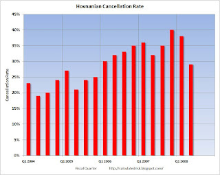 Hovnanian Cancellaton Rate